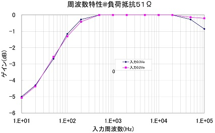 6P1_HPアンプの周波数特性s.jpg