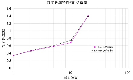 6P1_HPアンプのひずみ率s.jpg