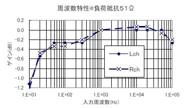 改善後の周波数特性.jpg